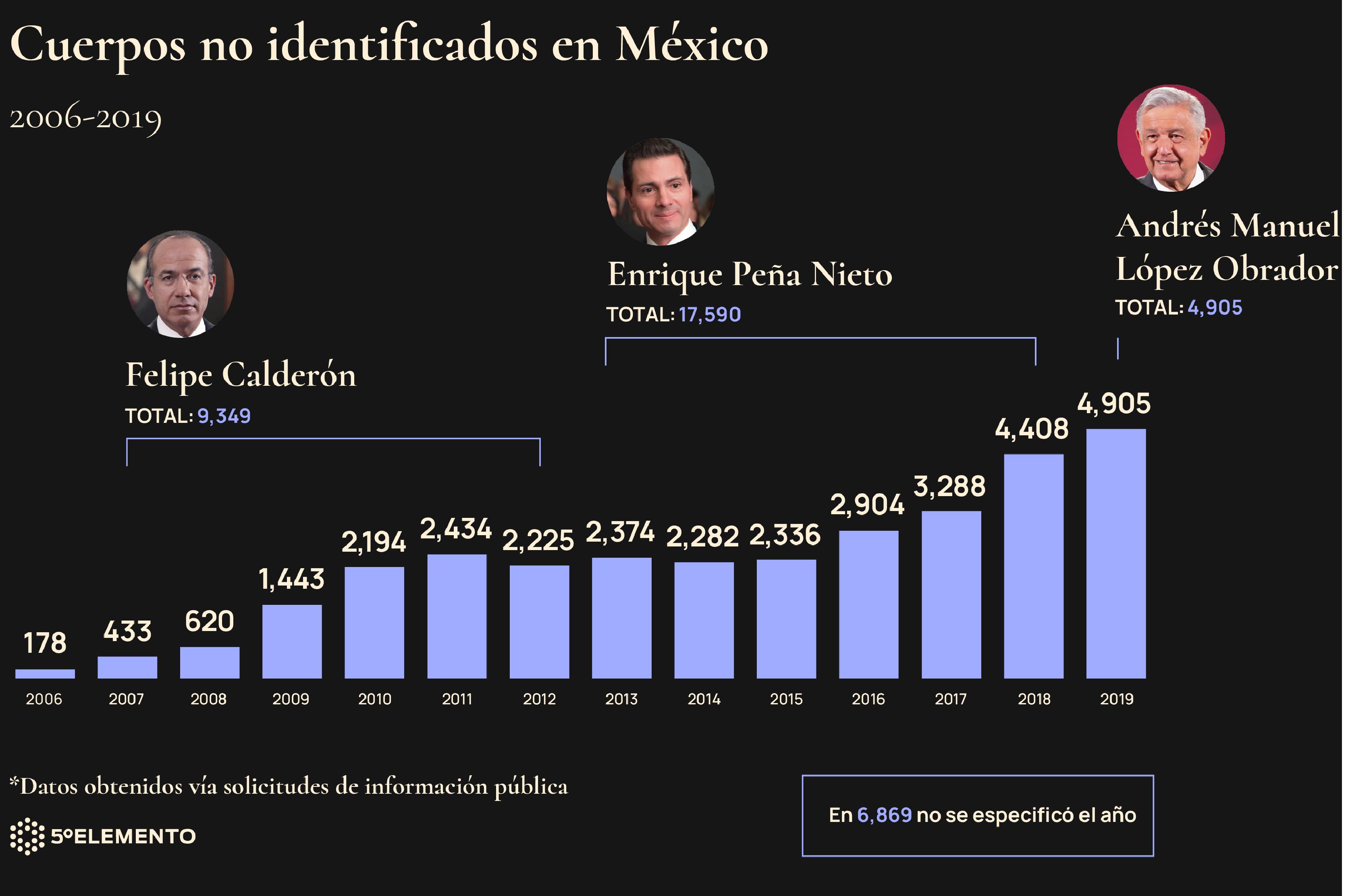 Gráfico 1. Cuerpos no identificados en México. Gráfico Omar Bobadilla
