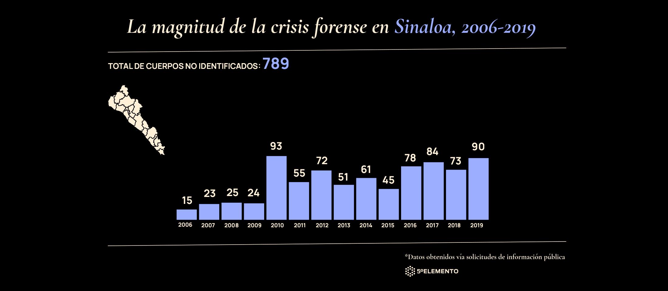 Gráfico Omar Bobadilla(1)